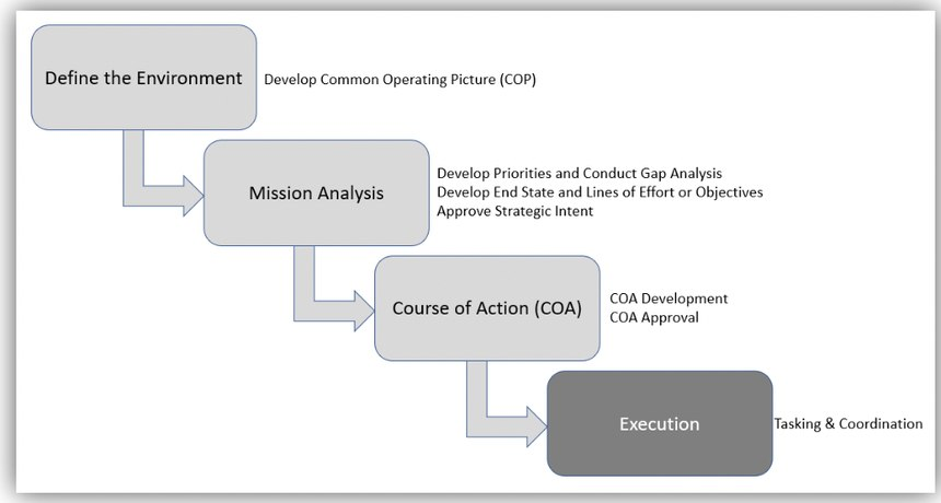 Mission-Centered Solutions' intent-based planning.
