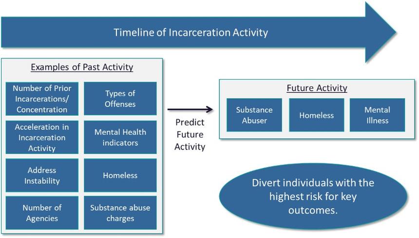 Figure 2: Predicting super-utilizer behavior