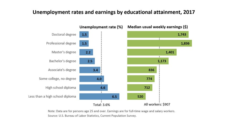 BLS 2017 Unemployment rates and earnings by educational attainment