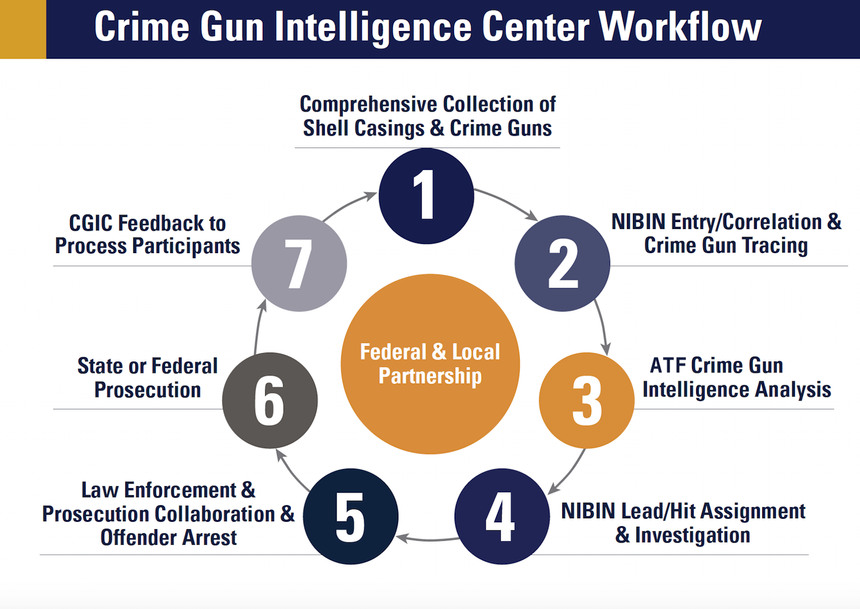 Crime Gun Intelligence Centers incorporate components of an intelligence-led policing strategy, namely collaboration between various criminal justice stakeholders.