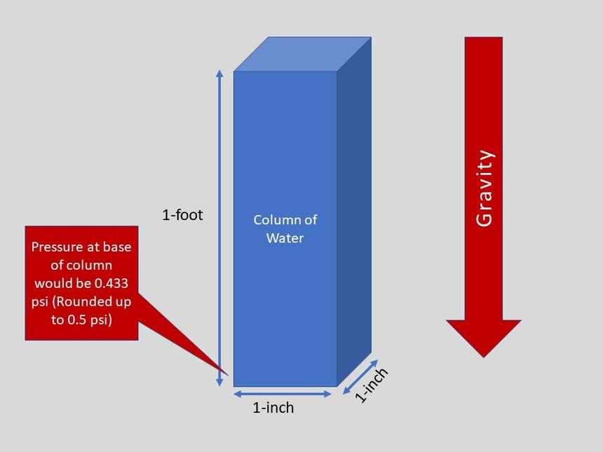 Figure 1. How we calculate elevated head pressure.