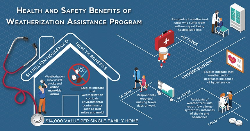 Weatherization is mainly about energy benefits, but can yield other household health and non-energy benefits. Image: DOE