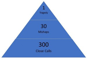 Heinrich's triangle outlinesthe mathematical relationship between close calls, mishaps and tragedies.