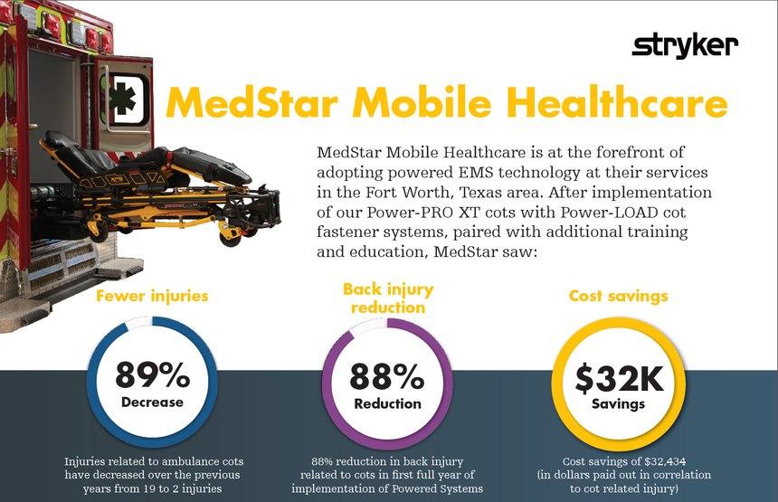The results Medstar Mobile Healthcare saw from implementing Stryker's solution. (image/Stryker)Mkt Lit-1523 11 OCT 2017 Rev A.5