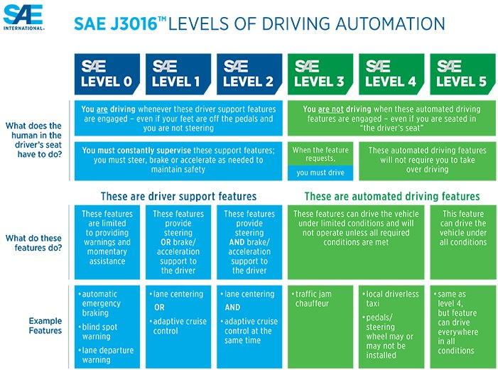 SAE's continuum of automation levels.