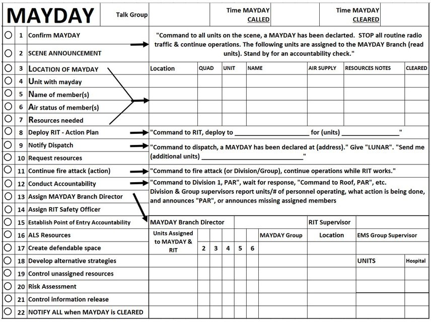The back of the Highlands County, Florida, command chart has a 22-box mayday checklist and simple guidance that provides the instantaneous scripted language to give the IC that laser-focus needed to get the job done.