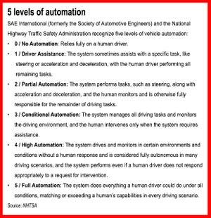 NHTSA recognizes 5 levels of vehicle automation.