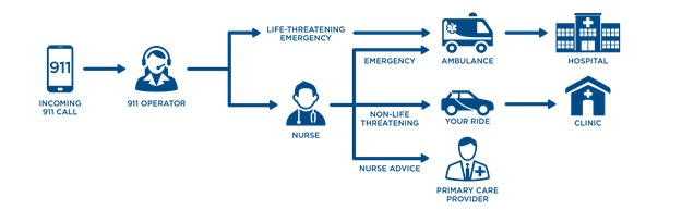 This graphic shows the process for 911 calls under the DeKalb County 911 Nurse Navigation Program.