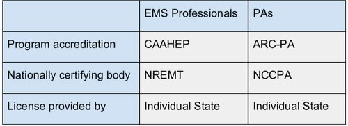 Accreditation, Certification and Licensing Bodies for Paramedics and Physician Assistants.