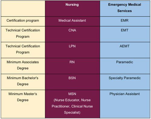 Proposed comparison of nursing education to EMS education. Currently, in most states, paramedic is not currently an associate's degree and there is no bachelor's degree requirement.