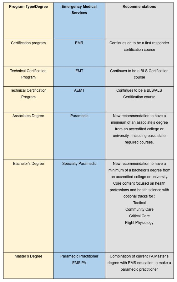 Proposal for future EMS degree pathway. (Courtesy/NAEMSP)
