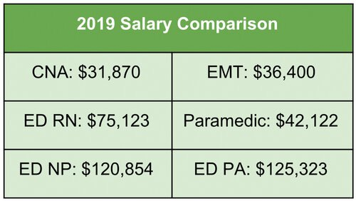2019 Salary Comparison between Nursing and EMS providers (Data/Salary.com average annual yearly salary)