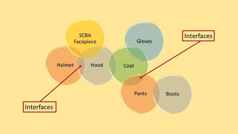 PPE interfaces are those areas where an individual element of the protective ensemble must connect or overlap with another individual element to provide the necessary protection.