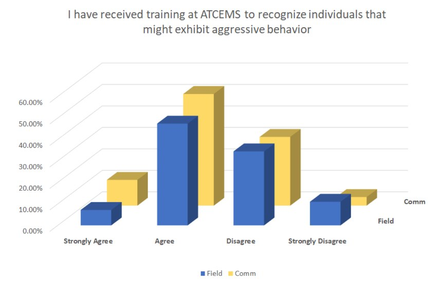 Findings from the Understanding Assaults on EMS Personnel: City of Austin EMS Department Assault Survey Results/Courtesy ATCEMS