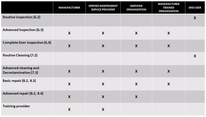 Table 3. This chart is an easy way to determine who is responsible for garment element inspection, cleaning, and repair per NFPA 1851. If there's ever a question about a piece of turnout gear, consult the manufacturer to determine what action(s) should be taken. You'll see that the list of providers is more rigid or restrictive as the actions become more detailed and involved. These actions require properly trained individuals to ensure that job is properly to ensure the PPE element is fit for duty. (Graphic/National Volunteer Fire Council))