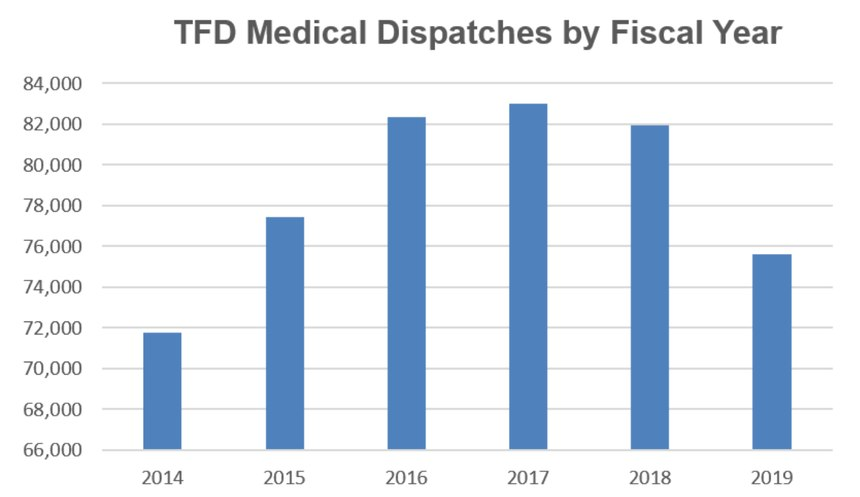 In fiscal year 2019, the Tucson Fire Department responded to just under 76,000 calls for EMS, a significant drop from our 2017 numbers of 83,000.