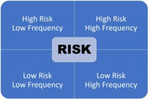 The most dangerous for us as tactical decision-makers is the top left box: High Risk/Low Frequency.