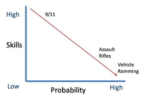 As the skills needed for attacks decrease, the probability of mass violence increases.