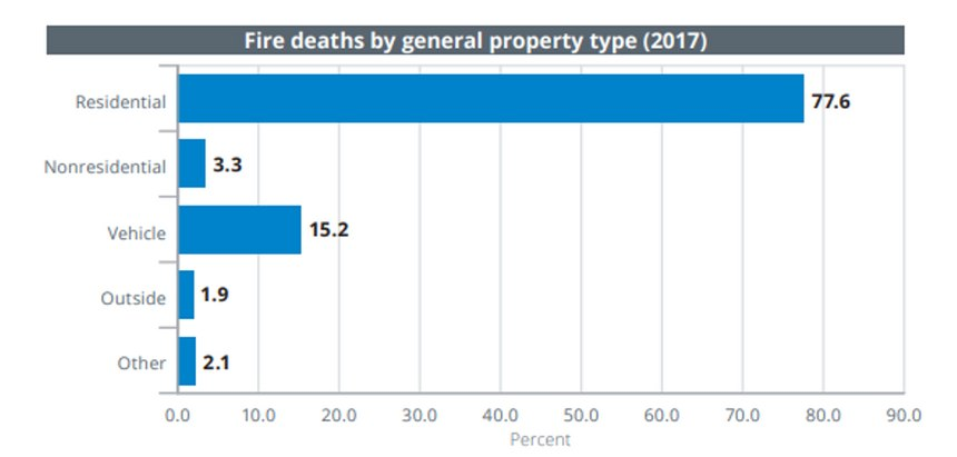 The statistics show that 78% of all fire deaths occur in residential occupancies, the majority of which are one- or two-family properties.