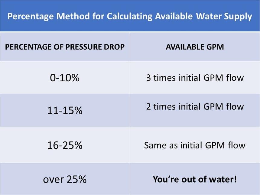 Table 2. Percentage Method