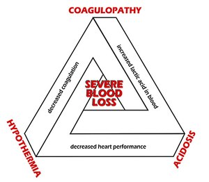 "The ""Trauma Triad of Death"" from severe blood loss involves coagulopathy, acidosis and hypothermia."