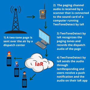 TwoToneDetect captures emergency dispatch audio and transmits it through the IamResponding system to emergency responders.