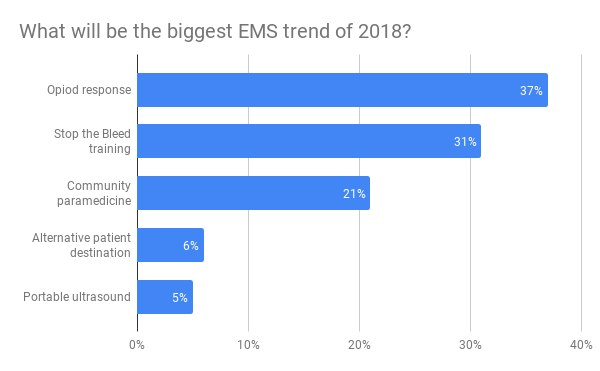 EMS Trends of 2018